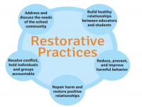 19TRA206 Introduction to Restorative Practices